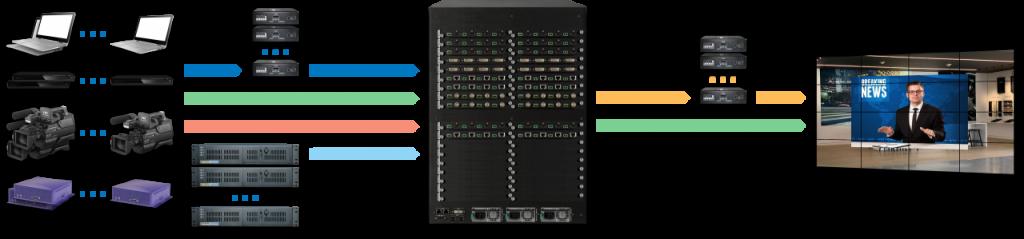DXN5600-14U-INH24D16C16SDI16-OUTH8C8_IPS4x4