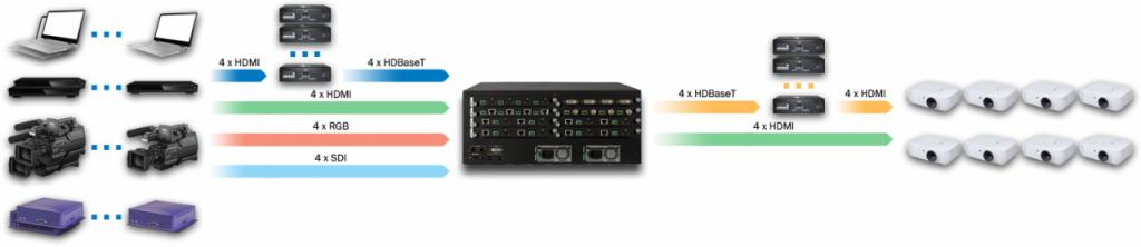 DXN5500-4U-INH4U4C4SDI4-OUTH4C4-R